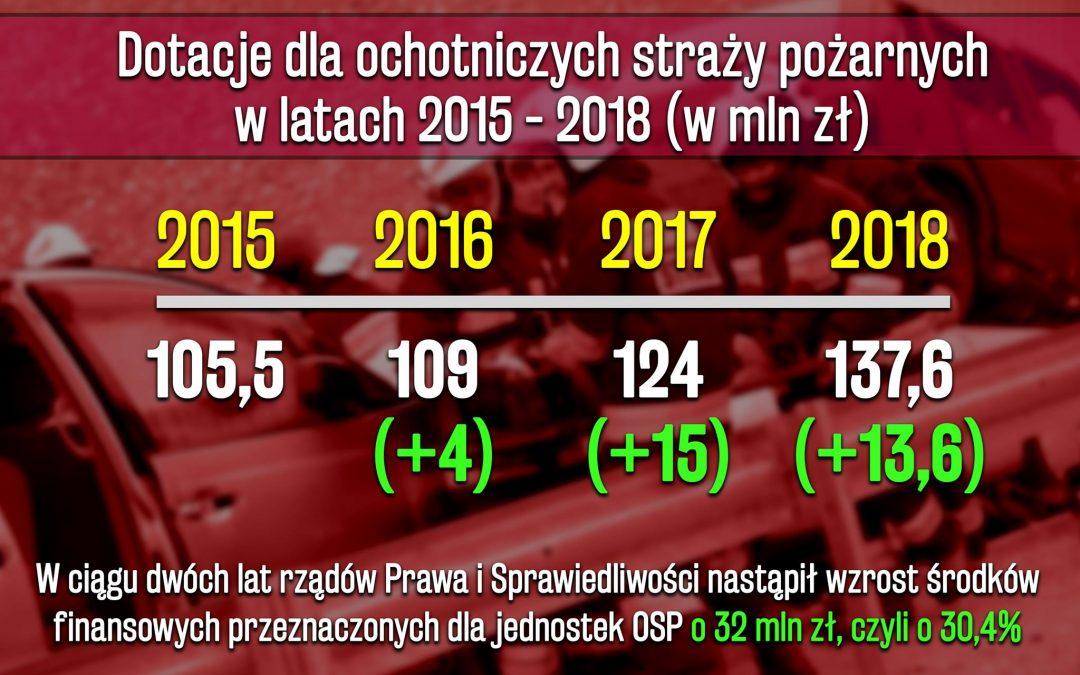 Finansowanie PSP i dotacje dla OSP w latach 2015-2018